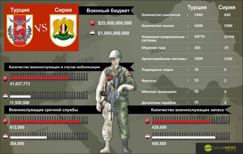 Соотношение сил: Турция против Сирии