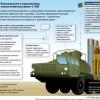 Ракеты C-400: характеристики