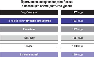 Реальное состояние производства в России