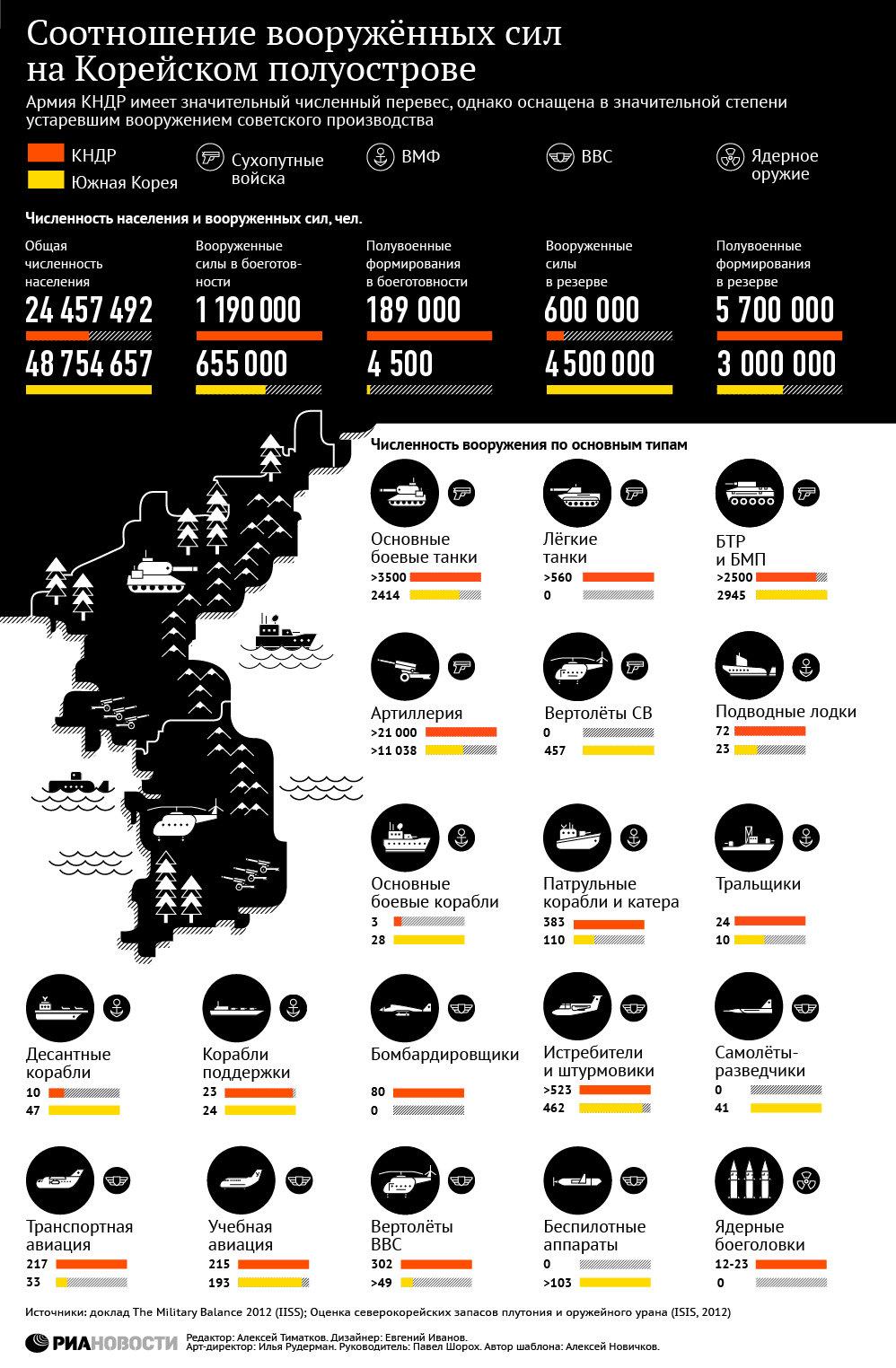 Соотношение сил на Корейском полуострове, Инфографика РИА Новости