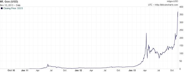 Курс биткоина в долларах США c октбяря 2010 по настоящее время, данные биржи Mt.Gox