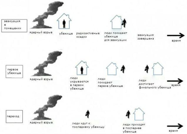 Что делать при ядерном взрыве - схема