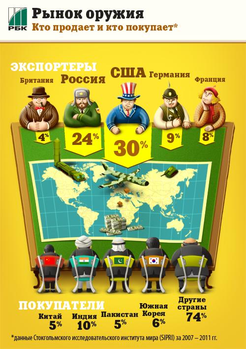 США и Россия - главные экспортеры оружия в мире