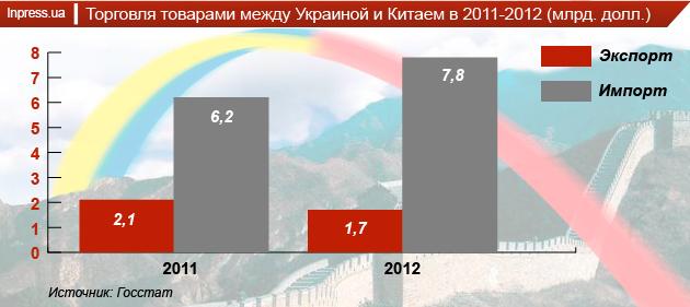 Торговля Украины с Китаем
