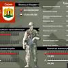 Война Турции с Сирией: сравнение сил