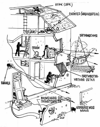 оборона зданий