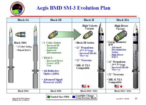 Система ПРО: семейство ракет SM-3