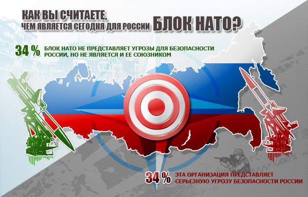 НАТО - враг России