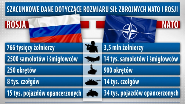 Соотношение сил между Россией и НАТО