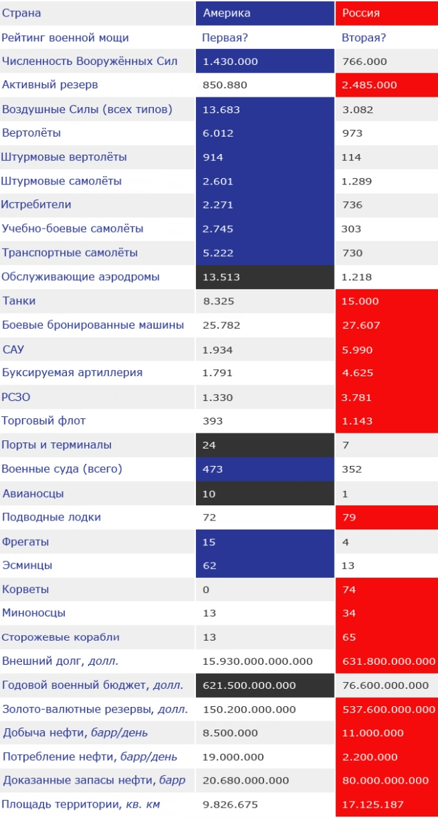 Сравнение военной мощи России и США