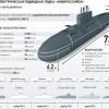 Субмарины проекта 636.3
