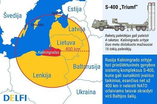 НАТО приходит в Балтику