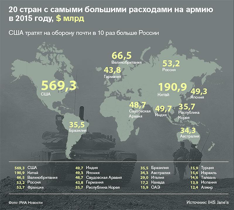 20 стран с самыми высокими расходами на армию